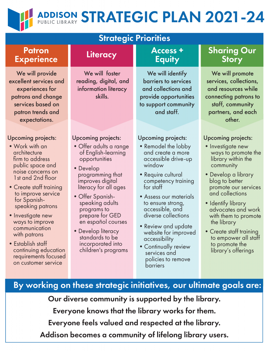Strategic Plan Page 2: Strategic Priorities (Detailed), Upcoming Projects, and Ultimate Goals