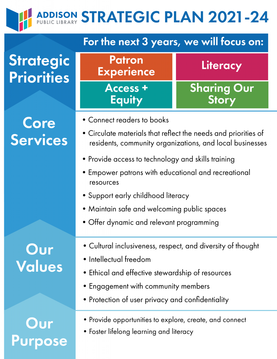 Strategic Plan Page 1: Purpose, Values, Core Services, and Strategic Priorities